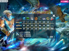 Zeus the Thunderer II 77juegos.com MrSlotty 5/5